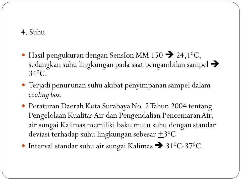 4. Suhu Hasil pengukuran dengan SensIon MM 150  24,10C, sedangkan suhu lingkungan pada saat pengambilan sampel  340C.