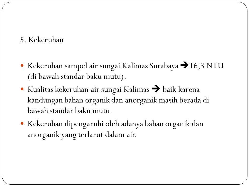 5. Kekeruhan Kekeruhan sampel air sungai Kalimas Surabaya 16,3 NTU (di bawah standar baku mutu).