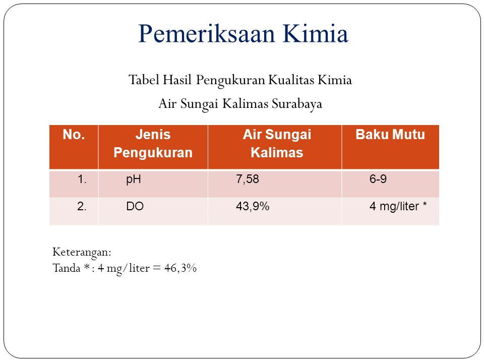 Pemeriksaan Kimia Tabel Hasil Pengukuran Kualitas Kimia