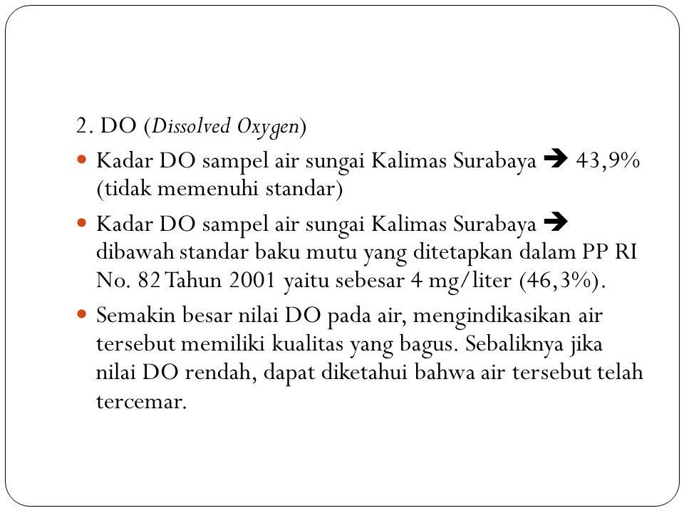 2. DO (Dissolved Oxygen) Kadar DO sampel air sungai Kalimas Surabaya  43,9% (tidak memenuhi standar)