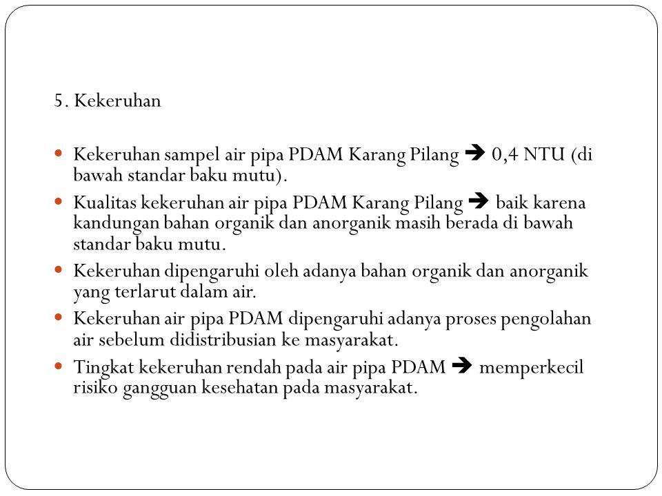 5. Kekeruhan Kekeruhan sampel air pipa PDAM Karang Pilang  0,4 NTU (di bawah standar baku mutu).