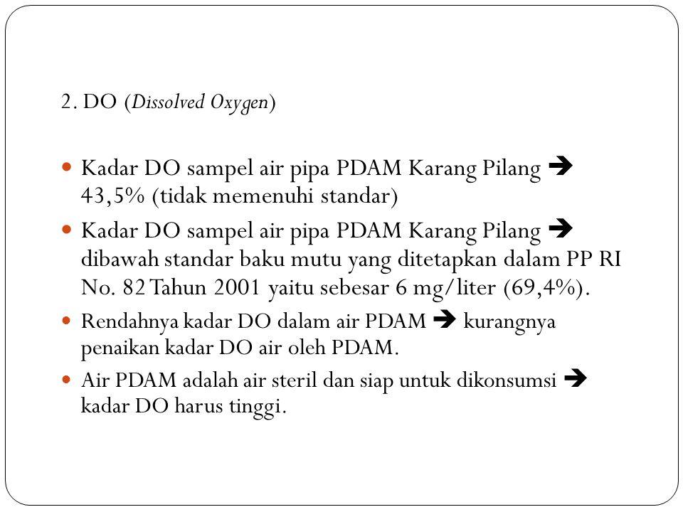 2. DO (Dissolved Oxygen) Kadar DO sampel air pipa PDAM Karang Pilang  43,5% (tidak memenuhi standar)