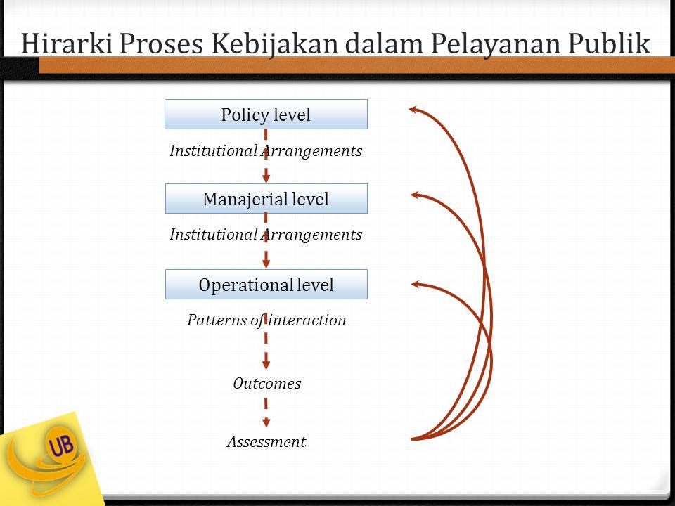 Hirarki Proses Kebijakan dalam Pelayanan Publik