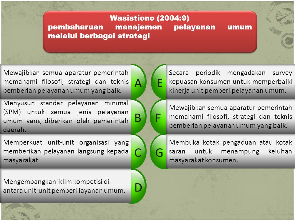 A E B F C G D Wasistiono (2004:9)
