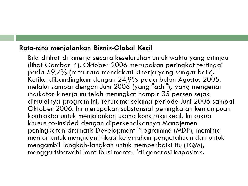 Rata-rata menjalankan Bisnis-Global Kecil Bila dilihat di kinerja secara keseluruhan untuk waktu yang ditinjau (lihat Gambar 4), Oktober 2006 merupakan peringkat tertinggi pada 59,7% (rata-rata mendekati kinerja yang sangat baik).