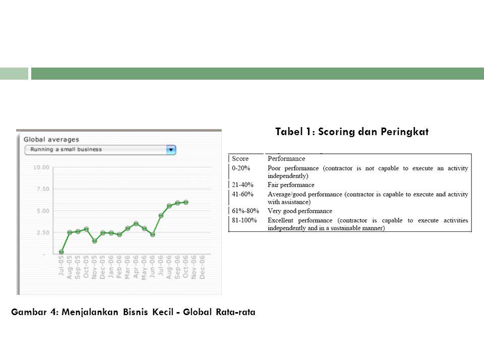 Gambar 4: Menjalankan Bisnis Kecil - Global Rata-rata