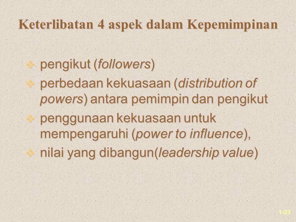 Keterlibatan 4 aspek dalam Kepemimpinan