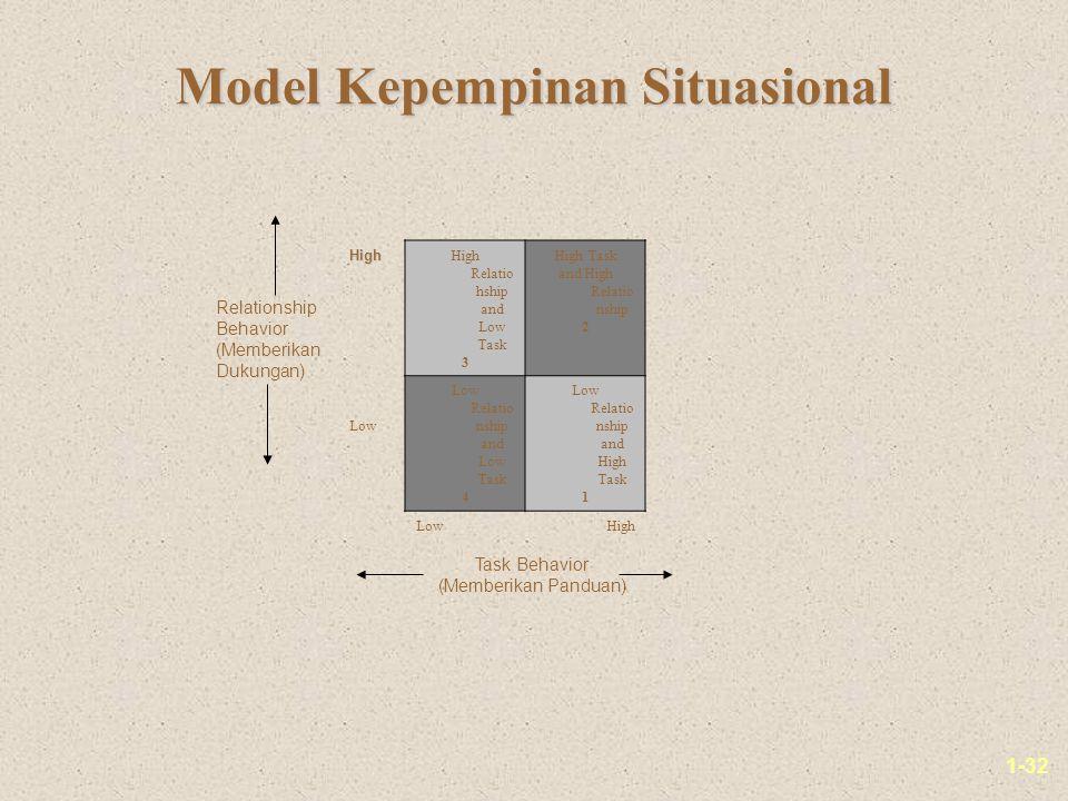 Model Kepempinan Situasional