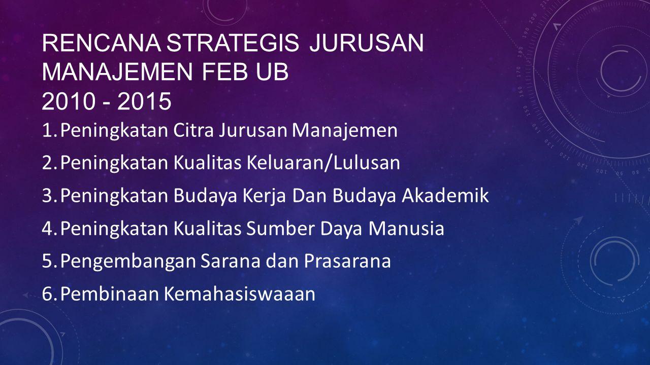 RENCANA STRATEGIS Jurusan Manajemen FEB UB 2010 - 2015