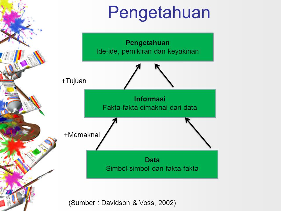 Pengetahuan Pengetahuan Ide-ide, pemikiran dan keyakinan +Tujuan