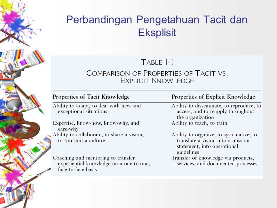 Perbandingan Pengetahuan Tacit dan Eksplisit