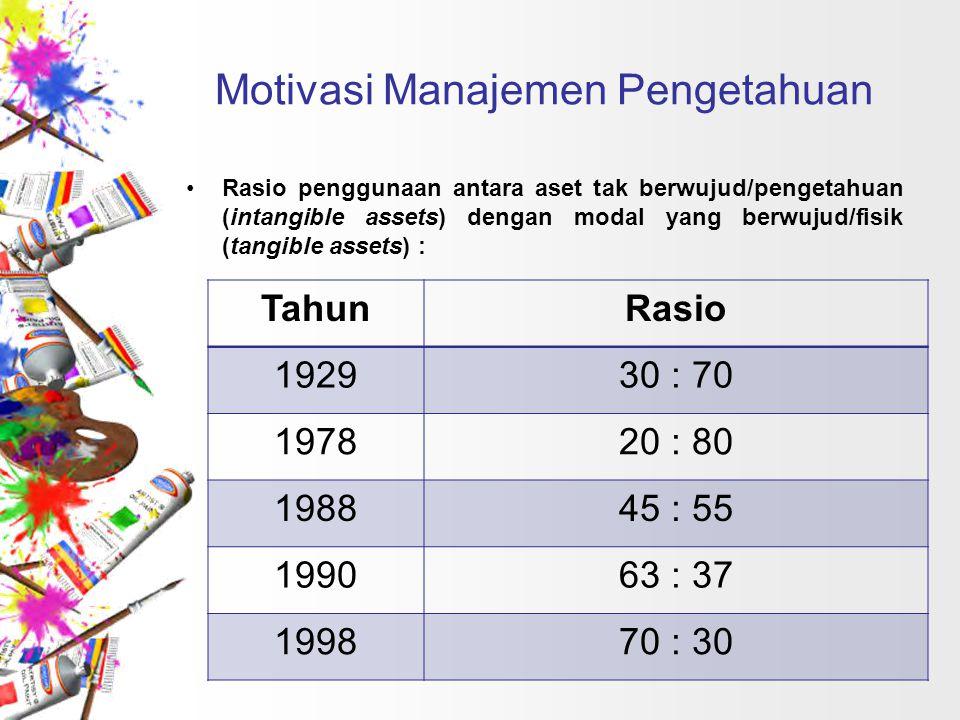 Motivasi Manajemen Pengetahuan