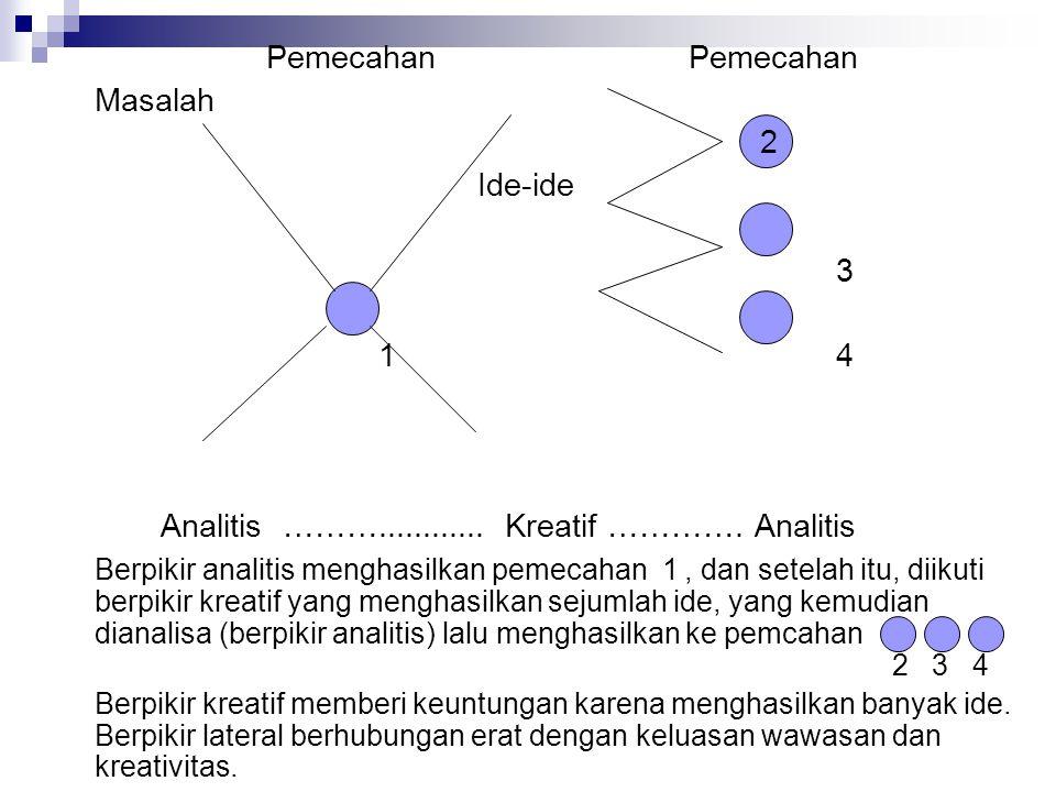 Analitis ………............ Kreatif …………. Analitis