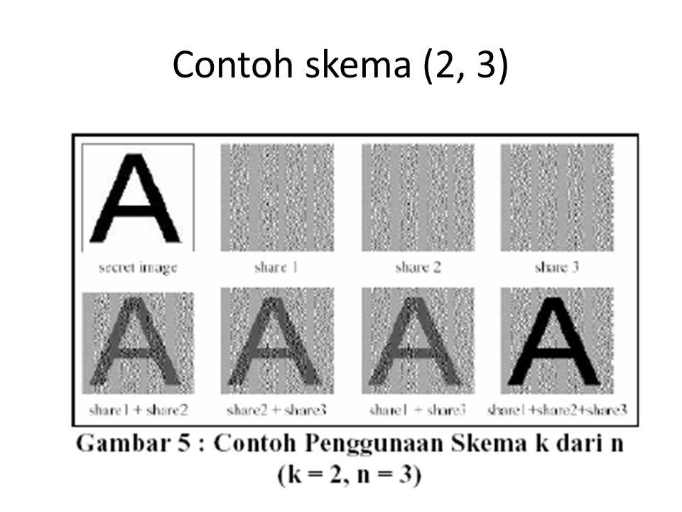 Contoh skema (2, 3)