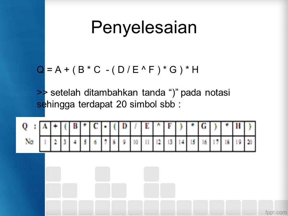 Penyelesaian Q = A + ( B * C - ( D / E ^ F ) * G ) * H >> setelah ditambahkan tanda ) pada notasi sehingga terdapat 20 simbol sbb :
