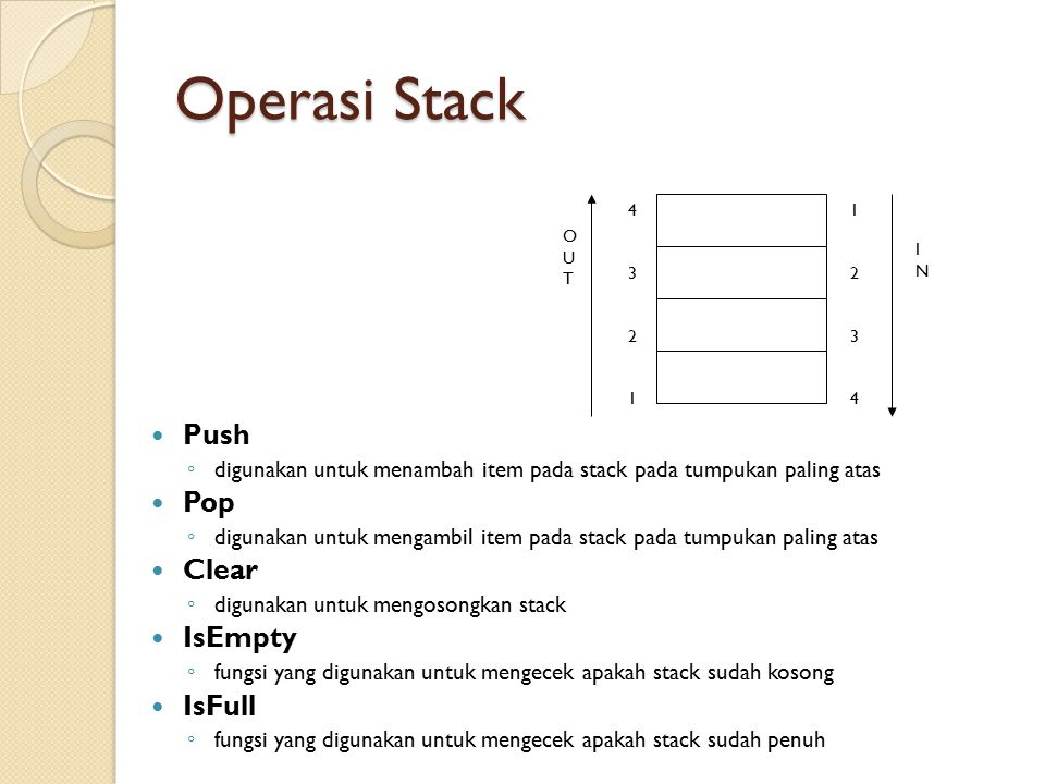 Operasi Stack Push Pop Clear IsEmpty IsFull