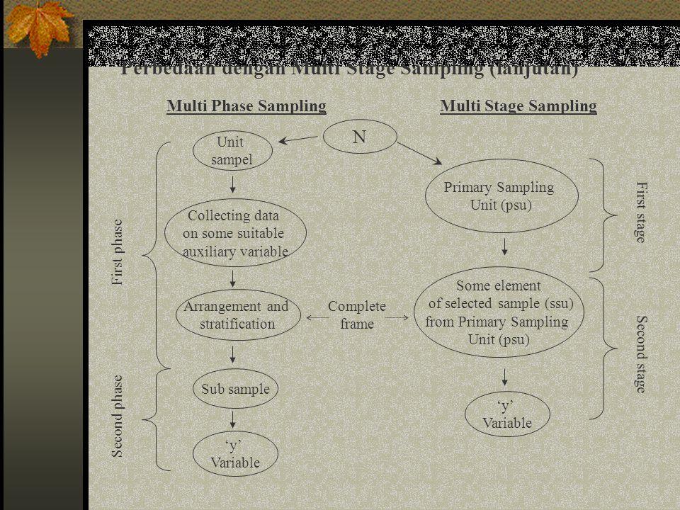 of selected sample (ssu)