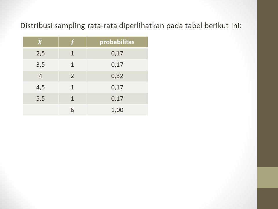 Distribusi sampling rata-rata diperlihatkan pada tabel berikut ini: