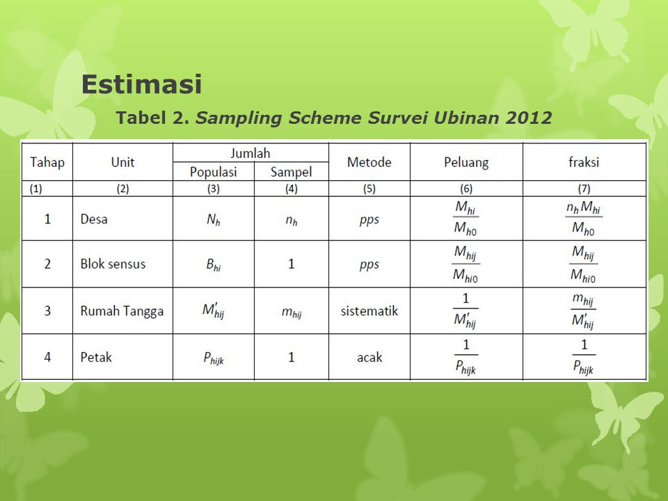 Tabel 2. Sampling Scheme Survei Ubinan 2012