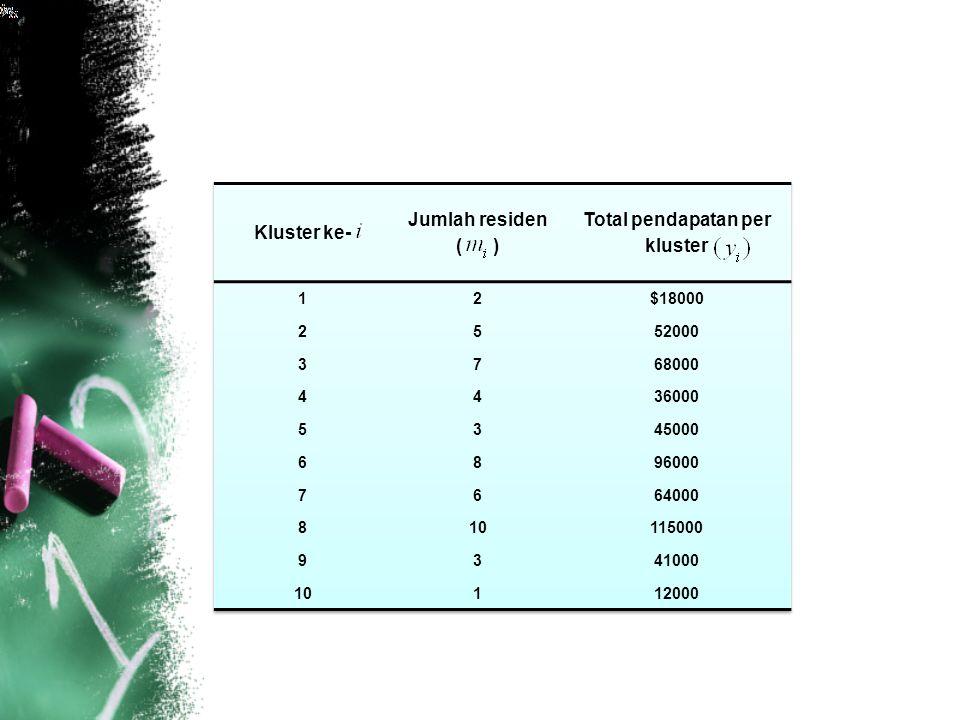 Total pendapatan per kluster