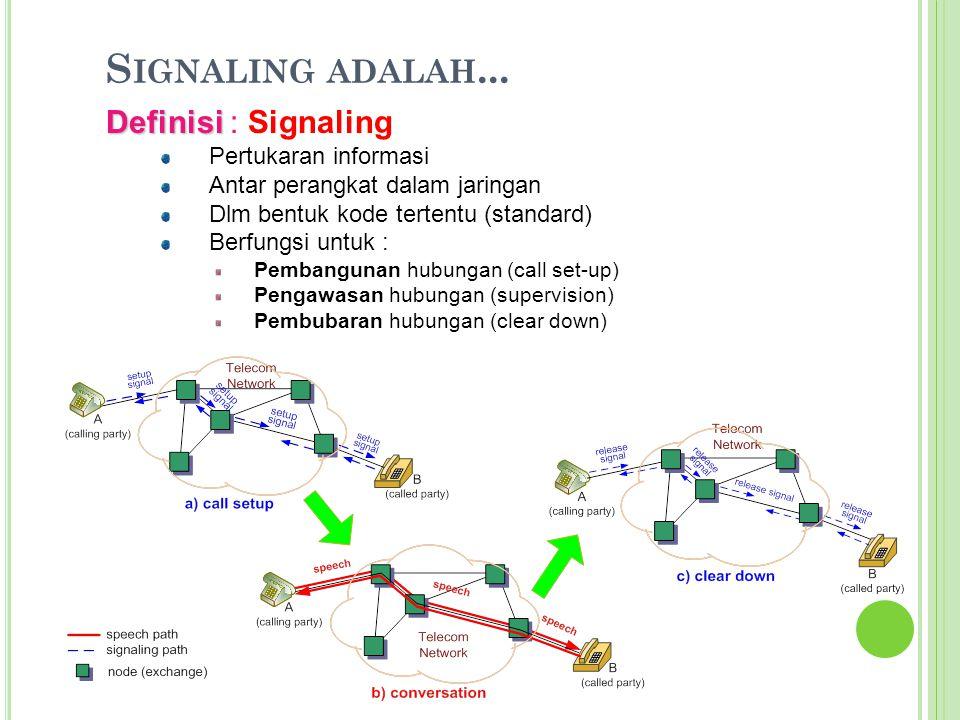 Signaling adalah... Definisi : Signaling Pertukaran informasi