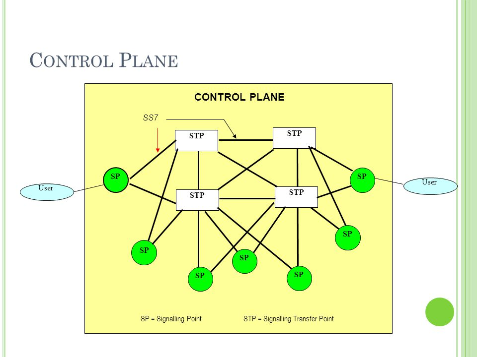 SP = Signalling Point STP = Signalling Transfer Point