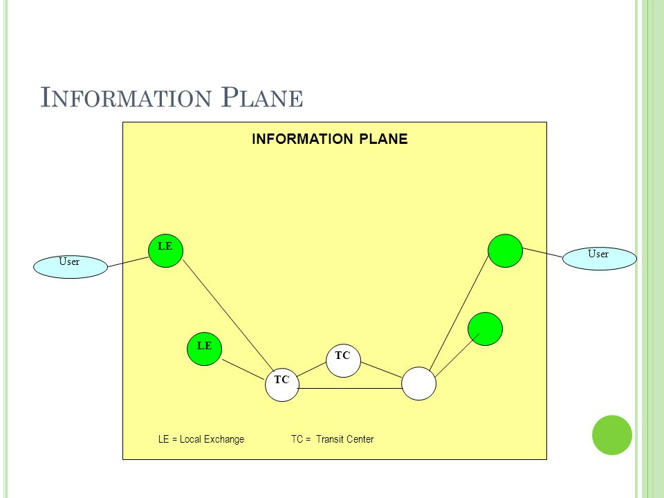 Information Plane INFORMATION PLANE User LE TC