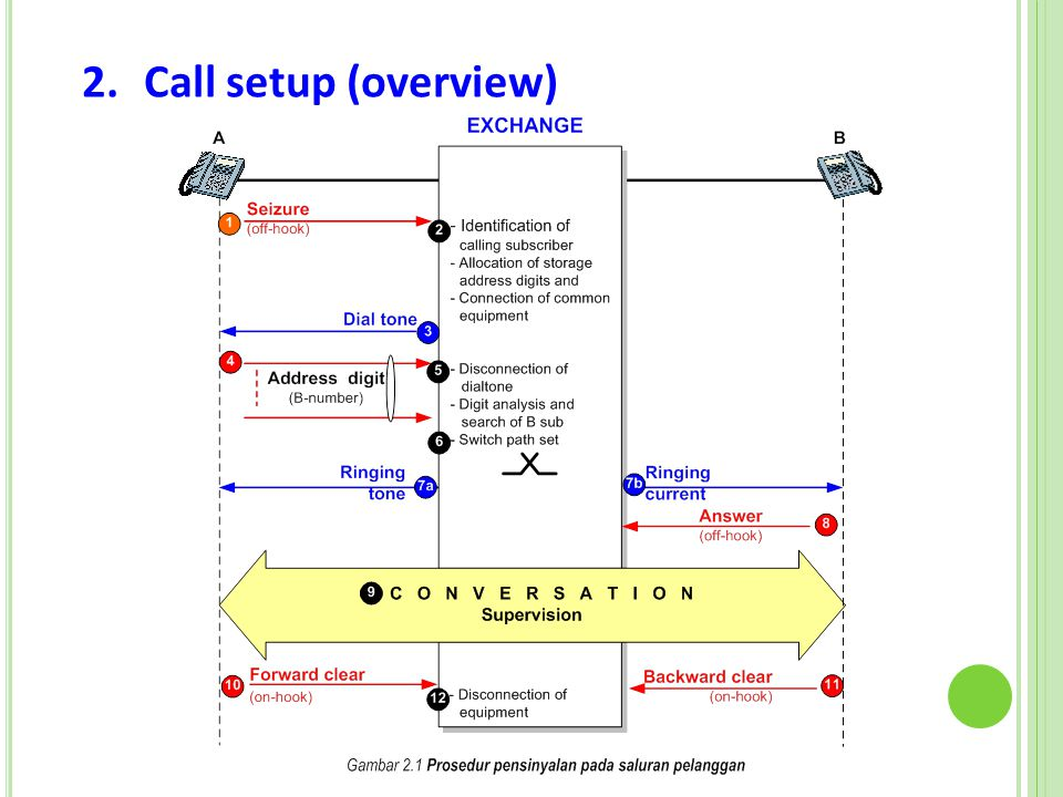 Call setup (overview)