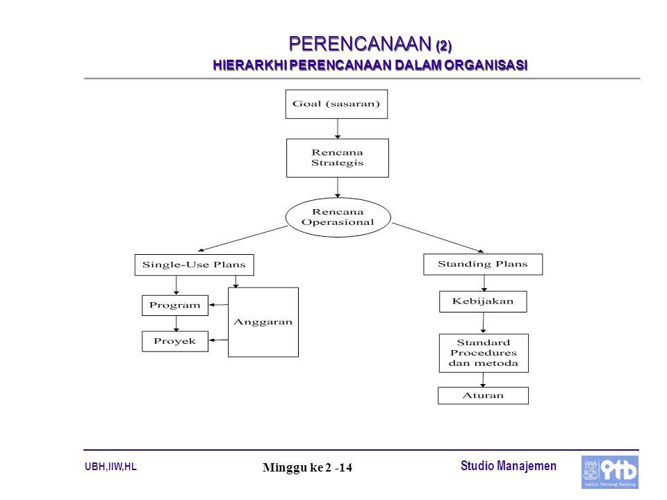 PERENCANAAN (2) HIERARKHI PERENCANAAN DALAM ORGANISASI