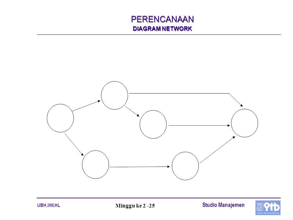 PERENCANAAN DIAGRAM NETWORK