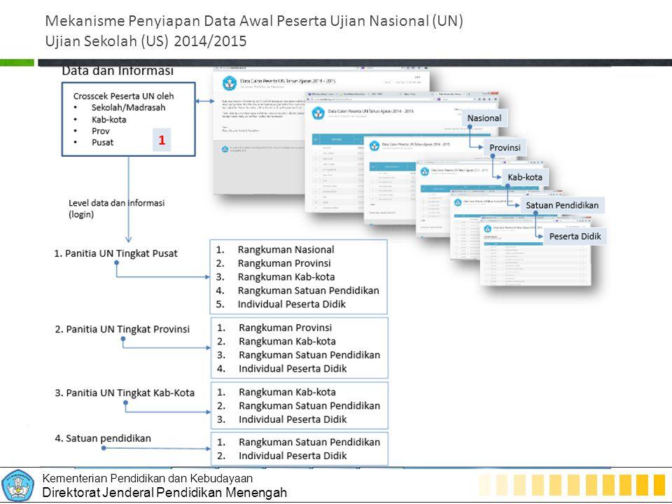 Mekanisme Penyiapan Data Awal Peserta Ujian Nasional (UN) Ujian Sekolah (US) 2014/2015