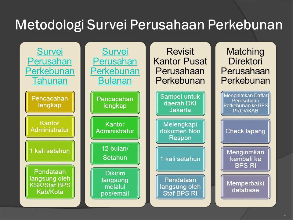 Metodologi Survei Perusahaan Perkebunan