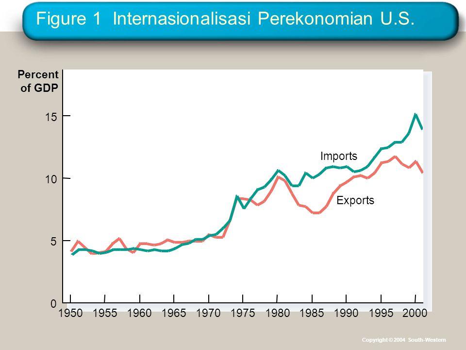 Figure 1 Internasionalisasi Perekonomian U.S.