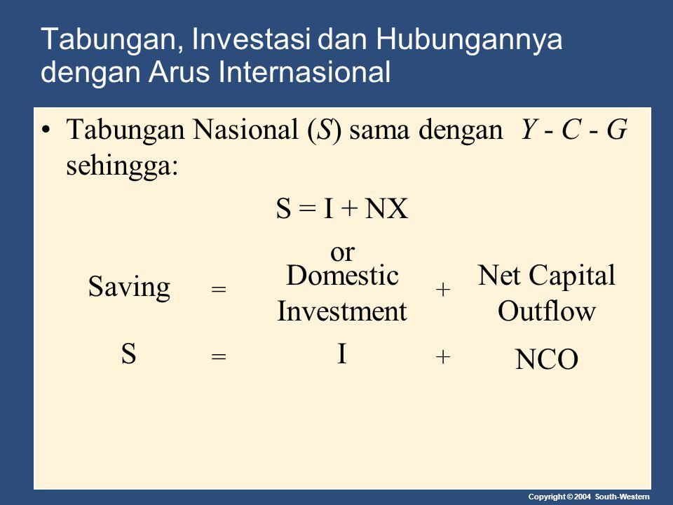 Tabungan, Investasi dan Hubungannya dengan Arus Internasional