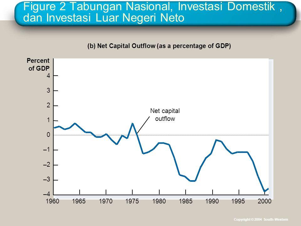 Figure 2 Tabungan Nasional, Investasi Domestik , dan Investasi Luar Negeri Neto