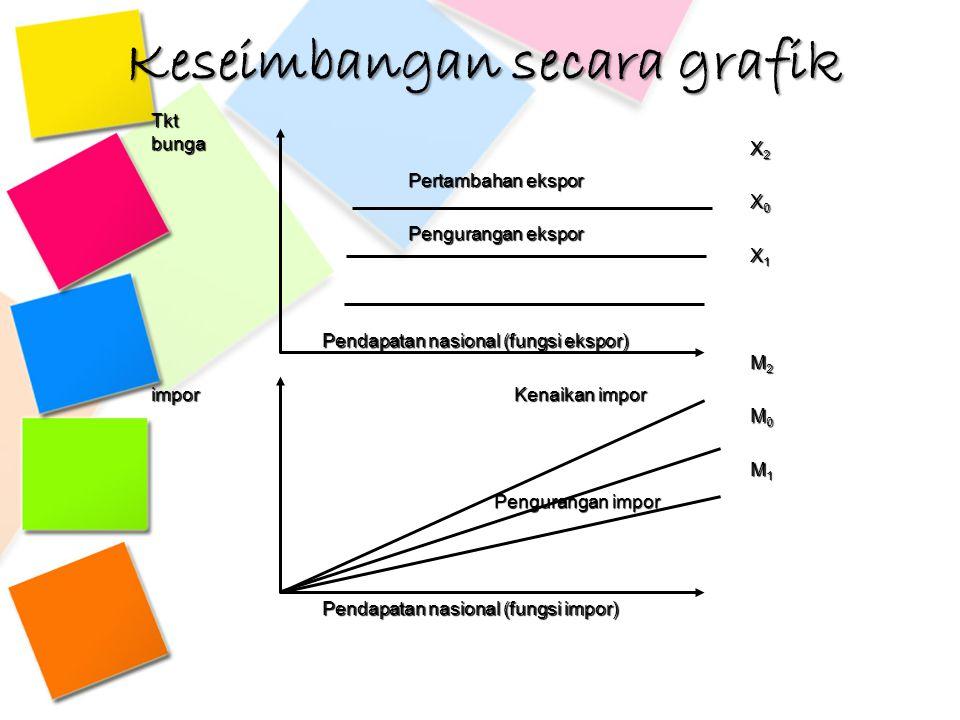 Keseimbangan secara grafik