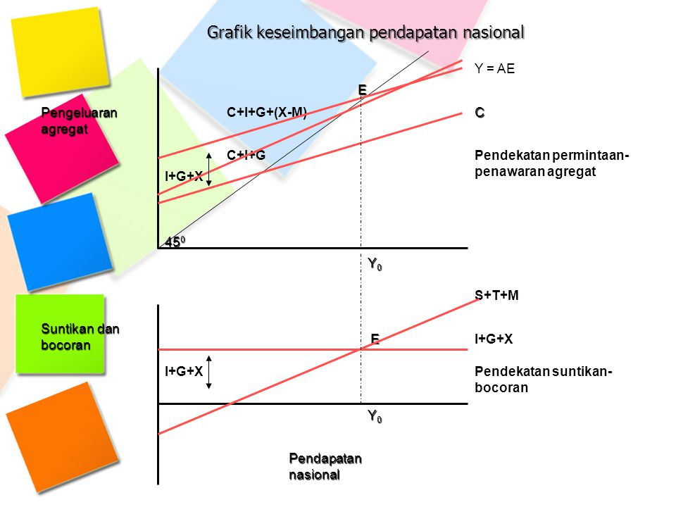 Grafik keseimbangan pendapatan nasional