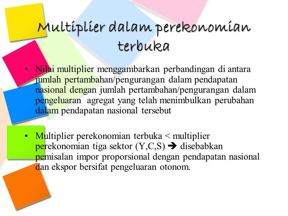 Multiplier dalam perekonomian terbuka