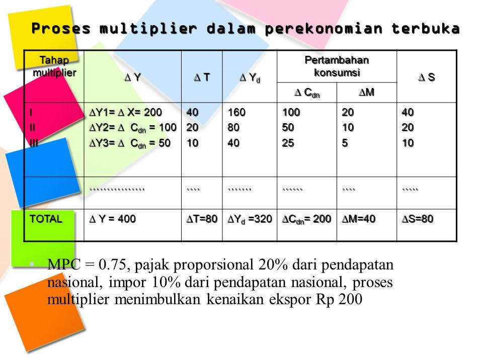 Proses multiplier dalam perekonomian terbuka