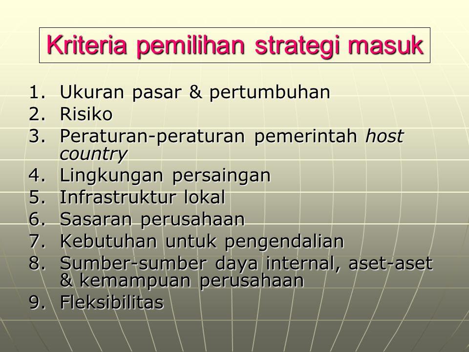 Kriteria pemilihan strategi masuk