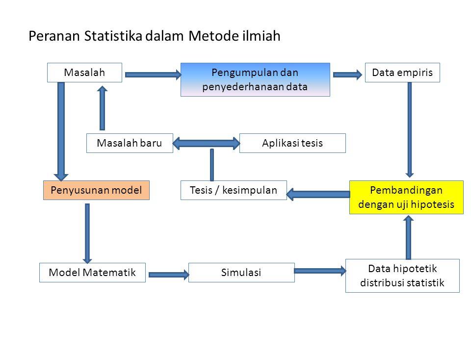 Peranan Statistika dalam Metode ilmiah