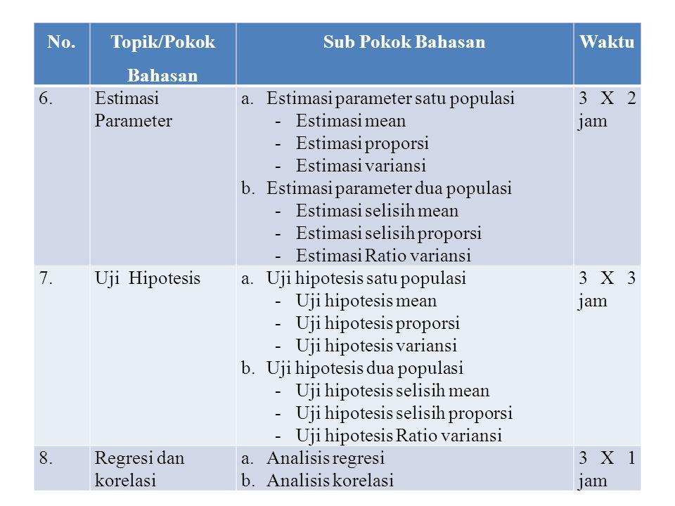 No. Topik/Pokok Bahasan. Sub Pokok Bahasan. Waktu. 6. Estimasi Parameter. Estimasi parameter satu populasi.