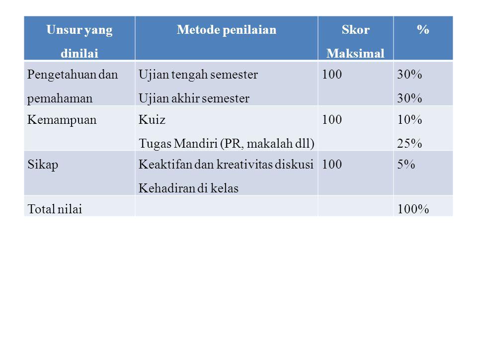 Unsur yang dinilai Metode penilaian. Skor Maksimal. % Pengetahuan dan pemahaman. Ujian tengah semester.