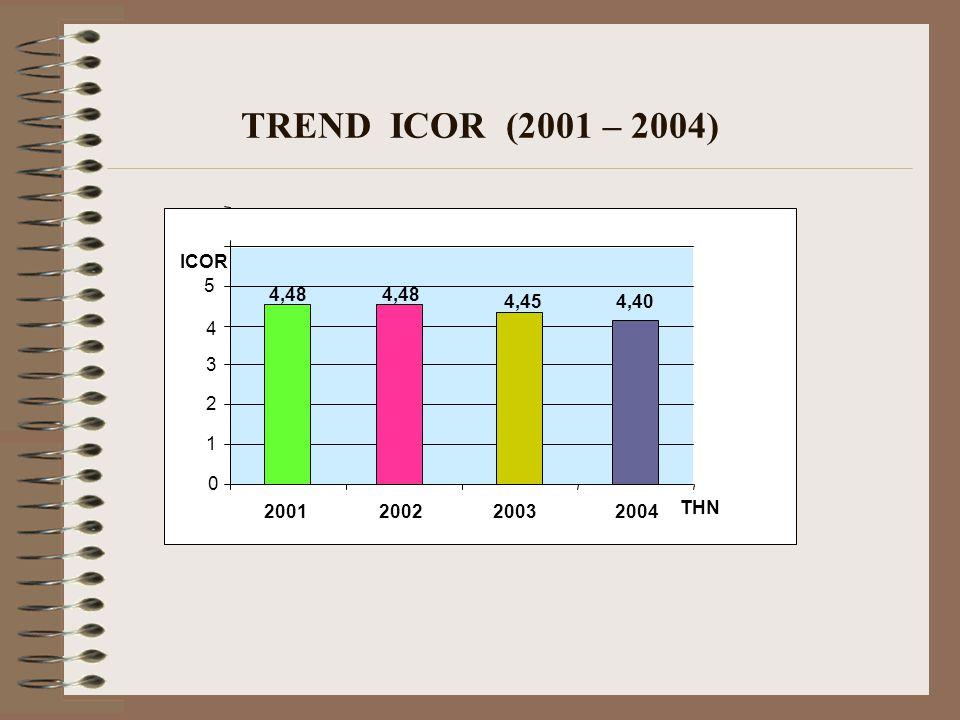 TREND ICOR (2001 – 2004) ICOR 5 4,48 4,48 4,45 4,40 4 3 2 1 2001 2002 2003 2004 THN