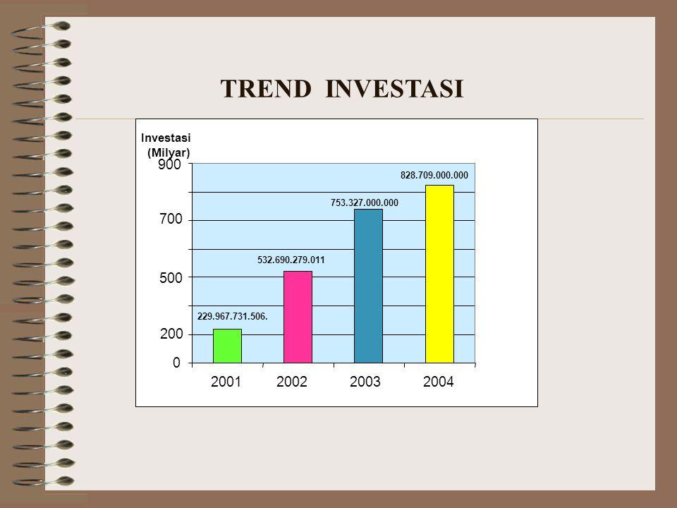 TREND INVESTASI 900 700 500 200 2001 2002 2003 2004 Investasi (Milyar)