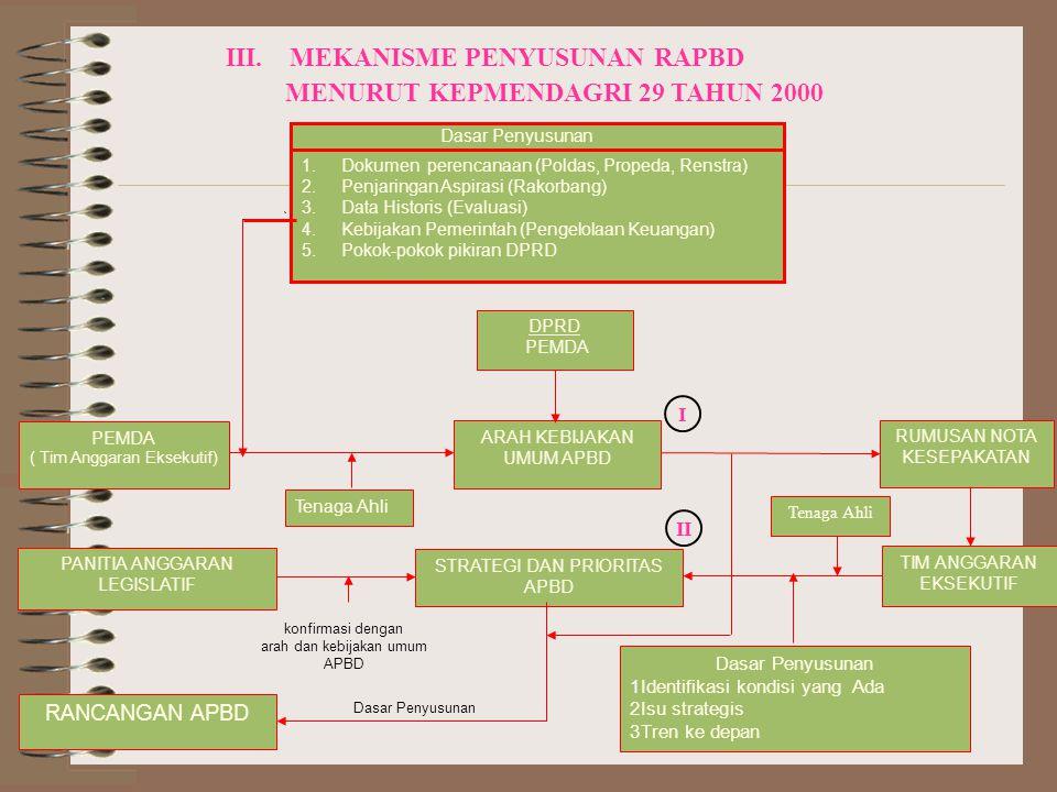 MENURUT KEPMENDAGRI 29 TAHUN 2000 III. MEKANISME PENYUSUNAN RAPBD