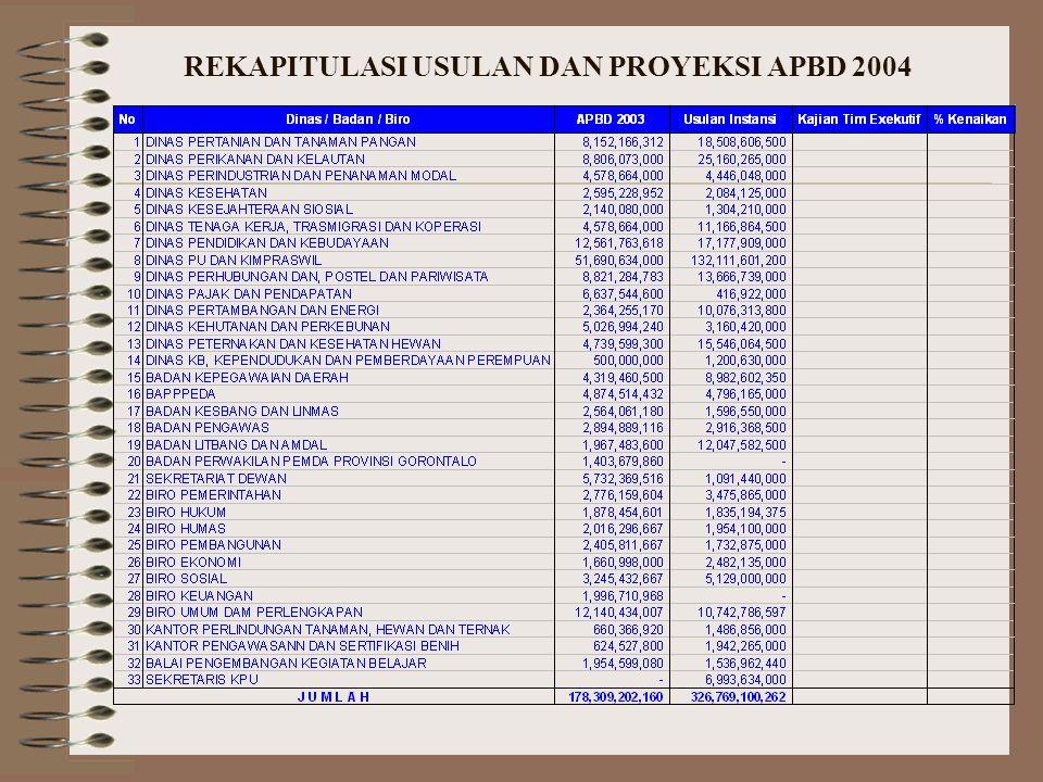 REKAPITULASI USULAN DAN PROYEKSI APBD 2004