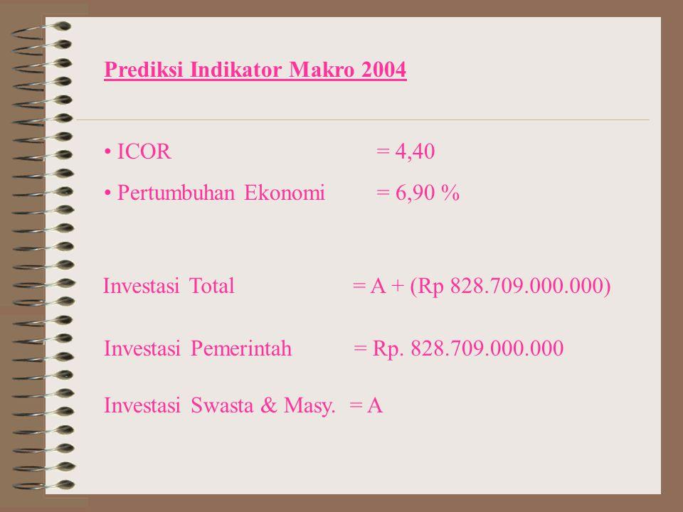 Prediksi Indikator Makro 2004