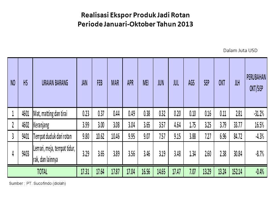 Realisasi Ekspor Produk Jadi Rotan Periode Januari-Oktober Tahun 2013