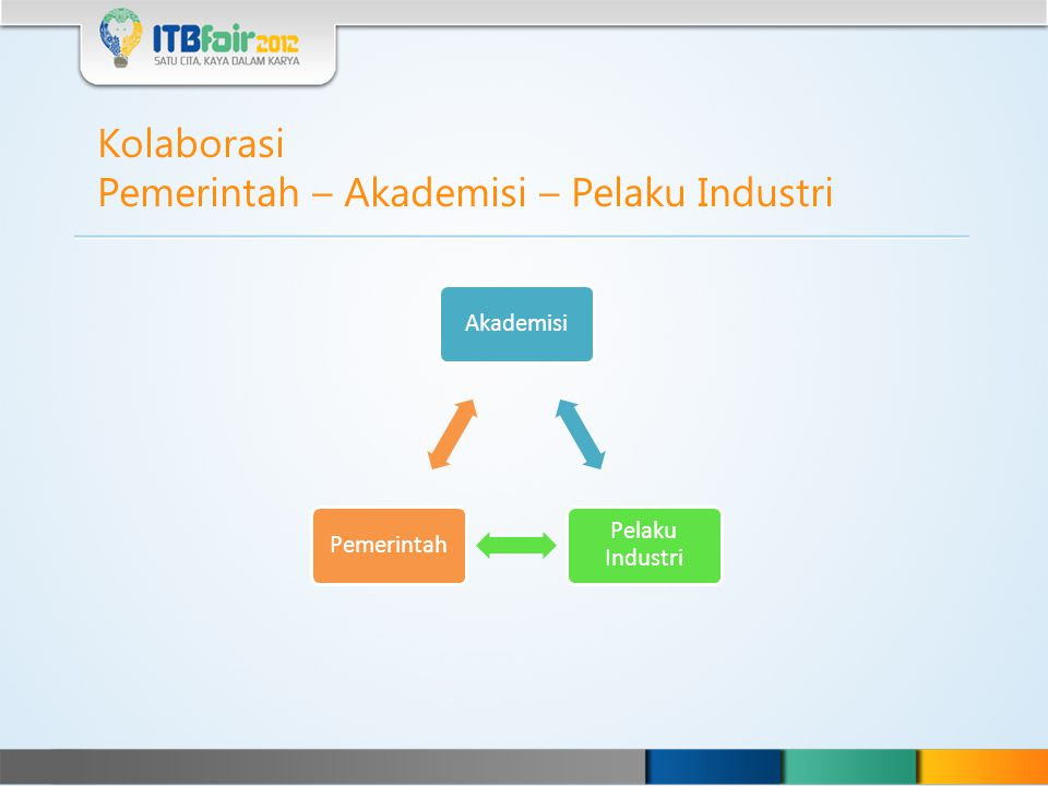 Pemerintah – Akademisi – Pelaku Industri